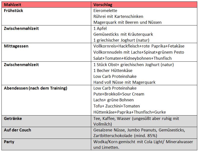 low carb ernhrungsplan - Ernahrungsplan Beispiel